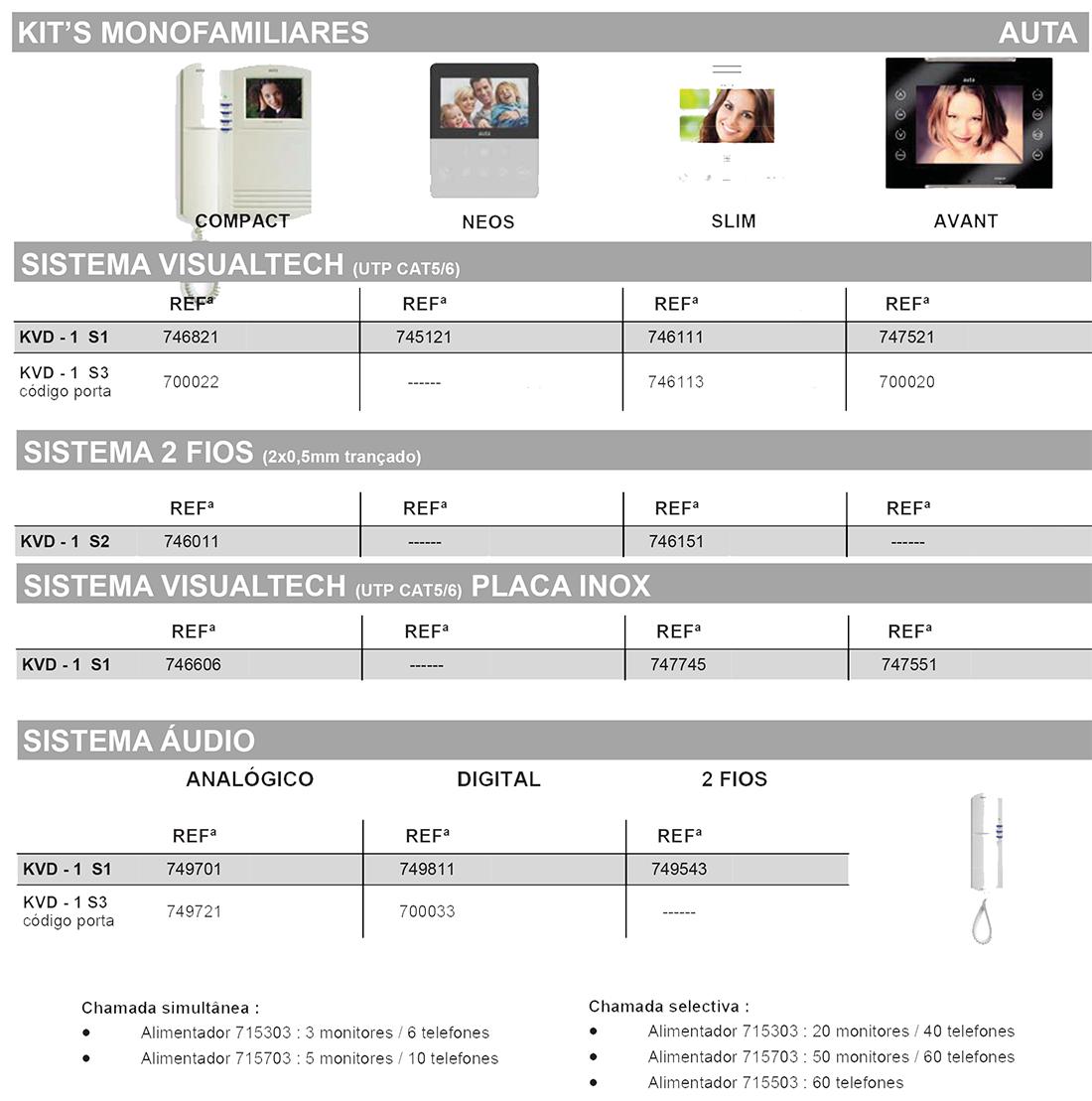 videoporteiro kit monofamiliar